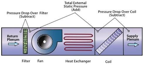Understanding Static Pressure and Your Duct System | Gary's